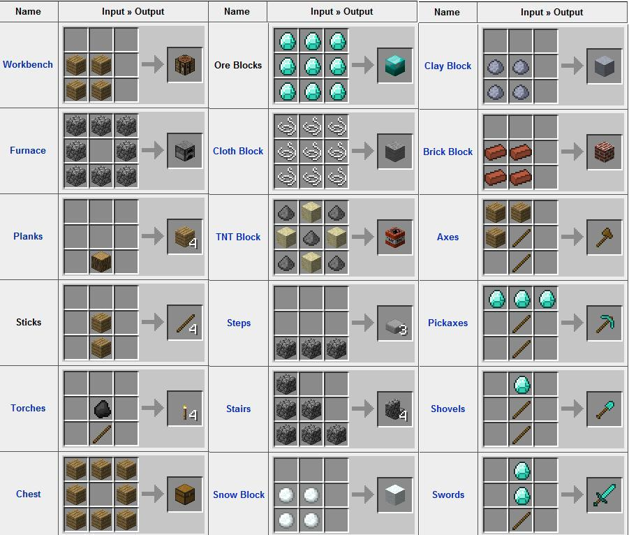 Minecraft the new age settler banana scoop - Minecraft crafting table recipes list ...